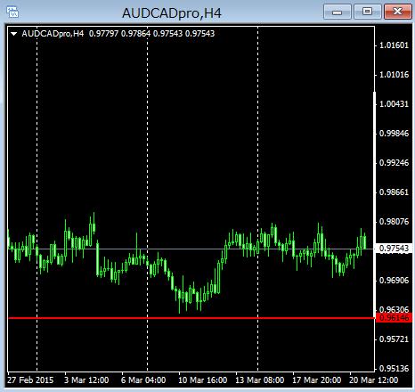 audcad4h15032201