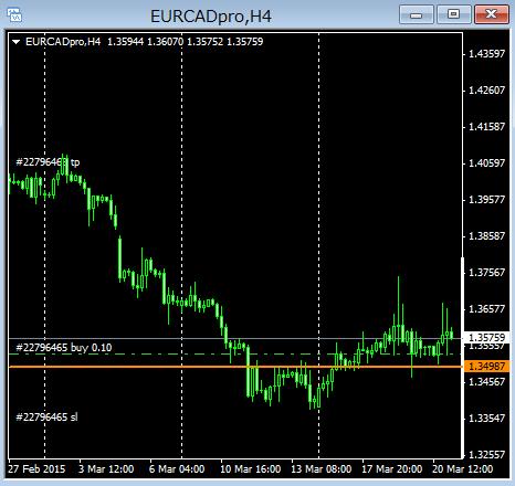 eurcad15032205