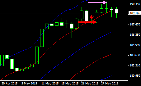 gbpjpy1d15060203