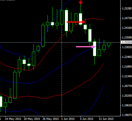 usdcad1d15061502