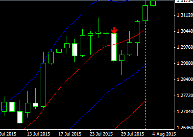 USDCAD1D15080404
