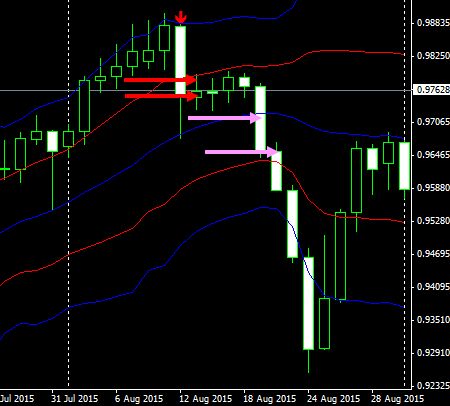 usdchf1d15091001