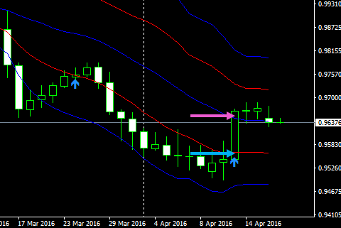 usdchf1d16041903