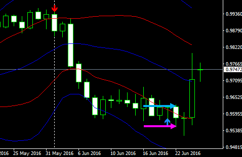 usdchf1d16062904