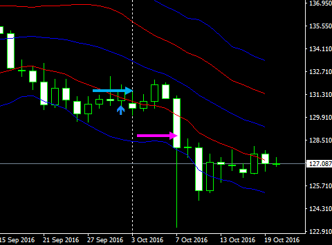 gbpjpy1d16102101