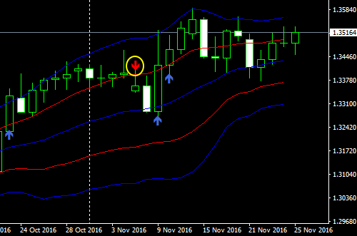 usdcad1d16112701
