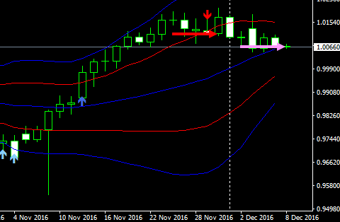 usdchf1d16120806