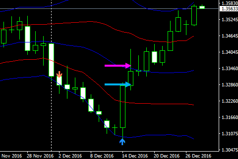 usdcad1d16122803
