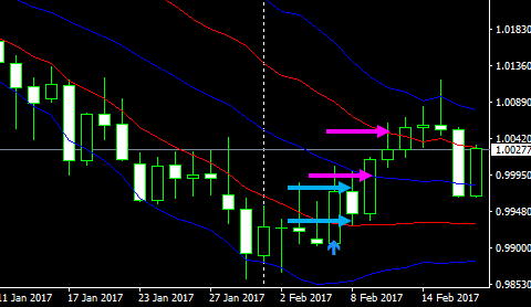 usdchf1d17022103