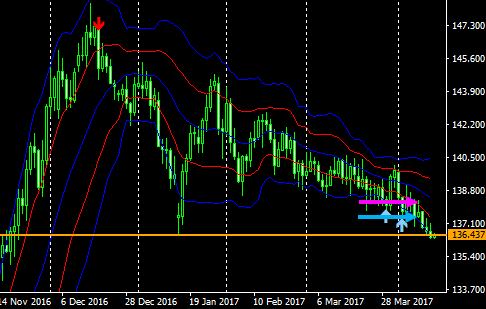 gbpjpy1d17041404