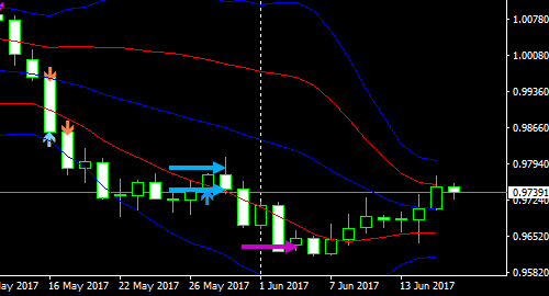 usdchf1d17061901