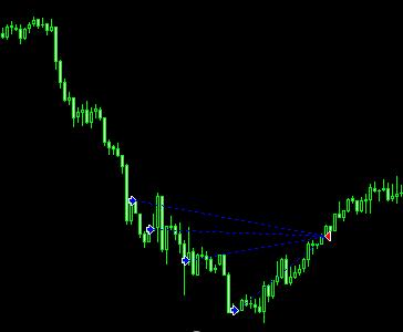 chart20050501